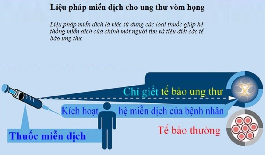 lieu-phap-mien-dich-ung-thu-vom-hong